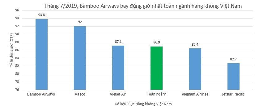 Bamboo Airways, máy bay, vé máy bay, vé máy bay giá rẻ